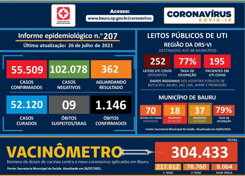 Bauru registra mais 4 óbitos pelo coronavírus e soma 1.145 vítimas fatais
