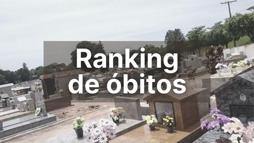 Tupã e Penápolis dividem 1º lugar entre as cidades com 63 e 68 mil habitantes que tem mais mortes por Covid-19