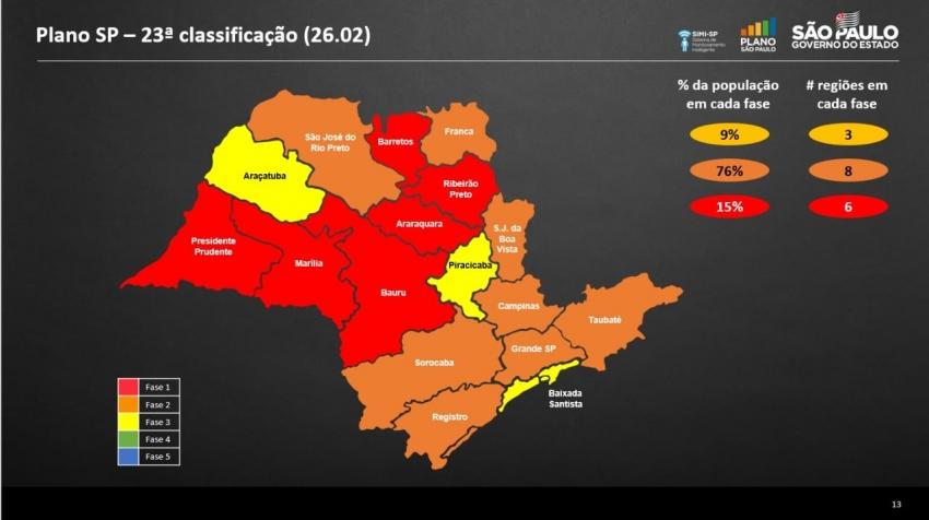 Região de Ourinhos é confirmada na fase vermelha do Plano SP