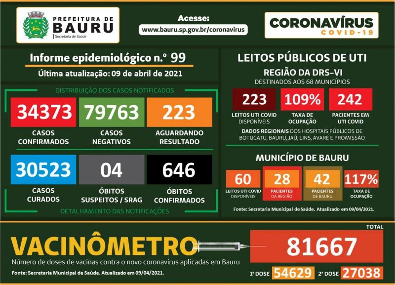 Bauru registra mais 10 mortes pelo coronavírus e total chega a 646