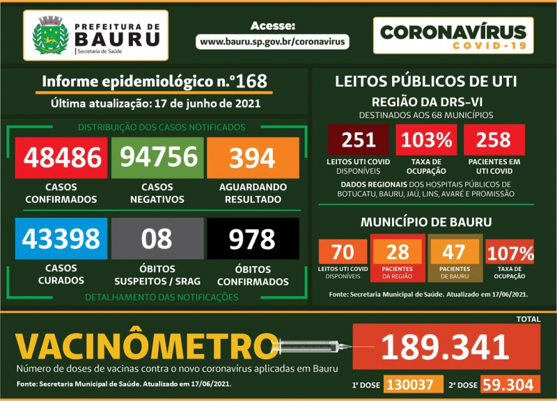 Novo coronavírus mata mais seis pessoas em Bauru